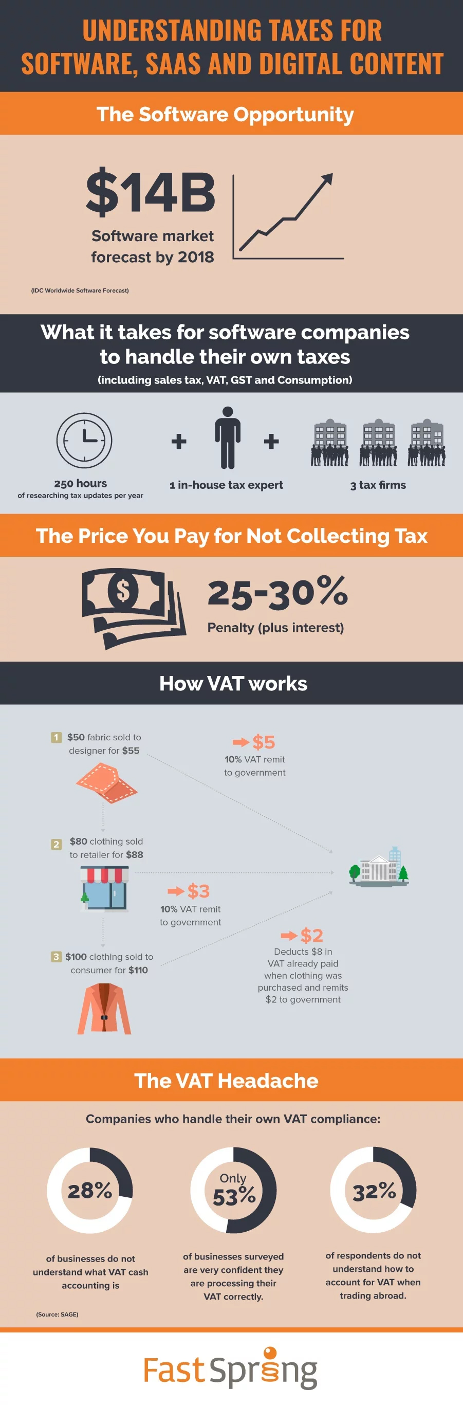 Fastspring Software, SaaS, and Digital Content Tax Infographic