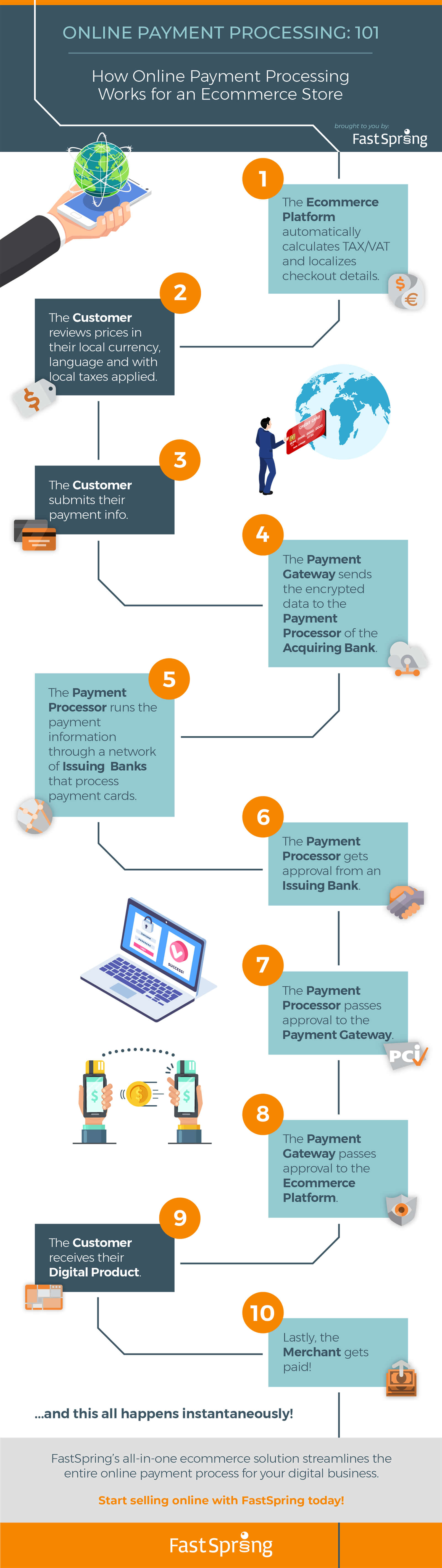 FastSpring Online Payments for Digital Business infographic