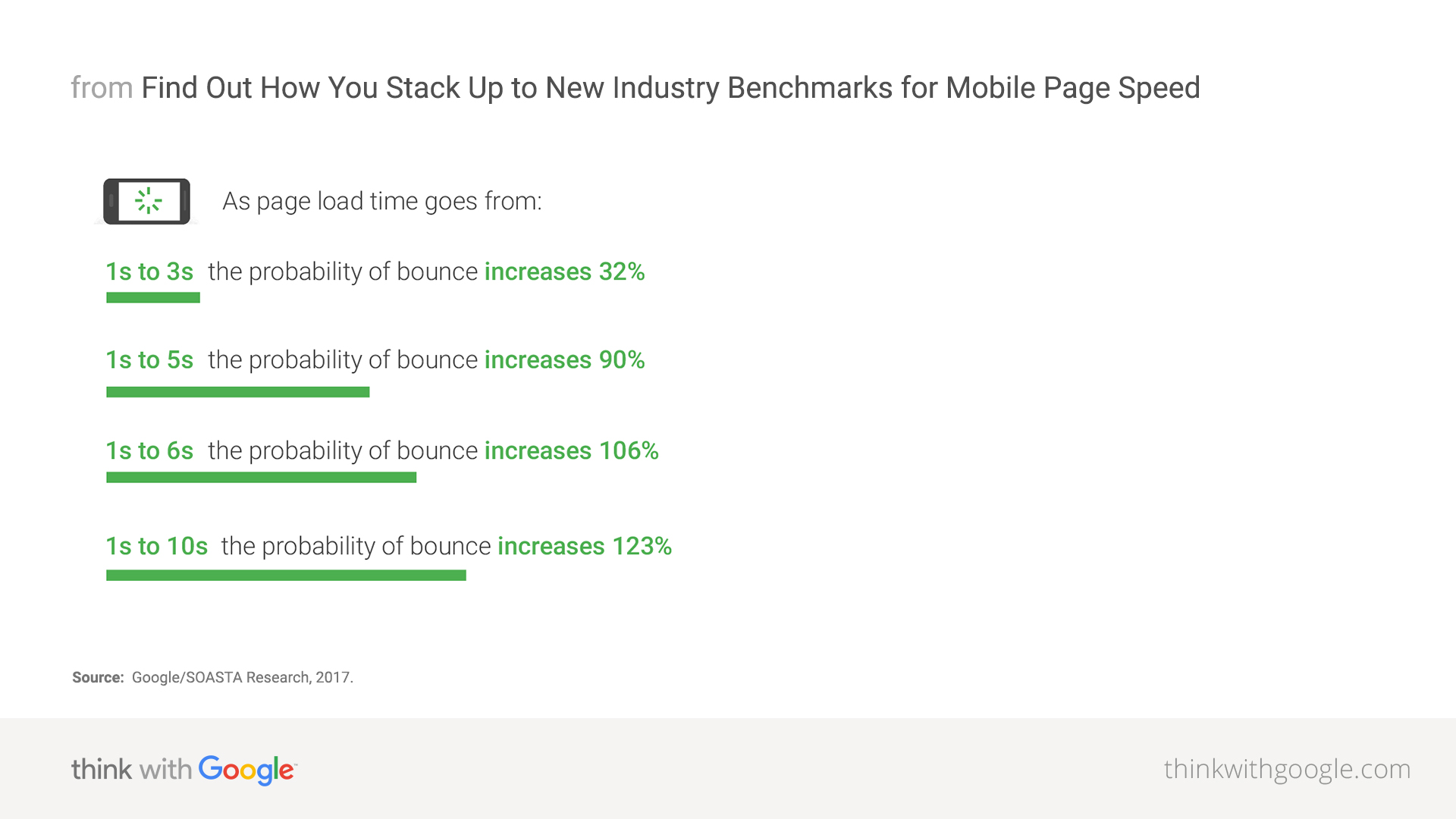 Google mobile page speed benchmarks